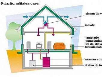 Functionalitatea casei (I)