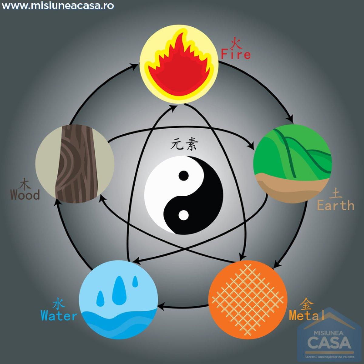 cele 5 elemente feng shui care aduc echilibrul in casa ta. Black Bedroom Furniture Sets. Home Design Ideas