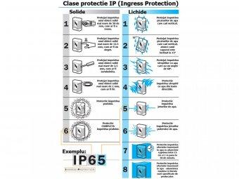 Clase de protectie electrica