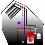 Instalarea centralei termice