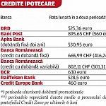Creditul ipotecar rapid este mai scump