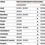 Pretul corect, 700 de euro pe metru patrat - 17 Februarie 2009