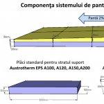 Alege corect polistirenul pentru termoizolarea acoperisului