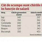 De ce este mai scump sa stai in chirie in Iasi decat in Bucuresti