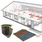 Ce este o pompa de caldura si de ce este o investitie buna pentru casa ta