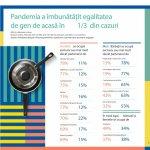 Sondaj IKEA: Pandemia a imbunatatit egalitatea de acasa in 1 din 3 gospodarii din Romania