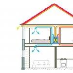 Ventilatie centralizata cu recuperare de caldura rezidentiala